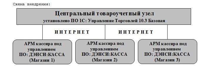 Схема работы сети розничных магазинов